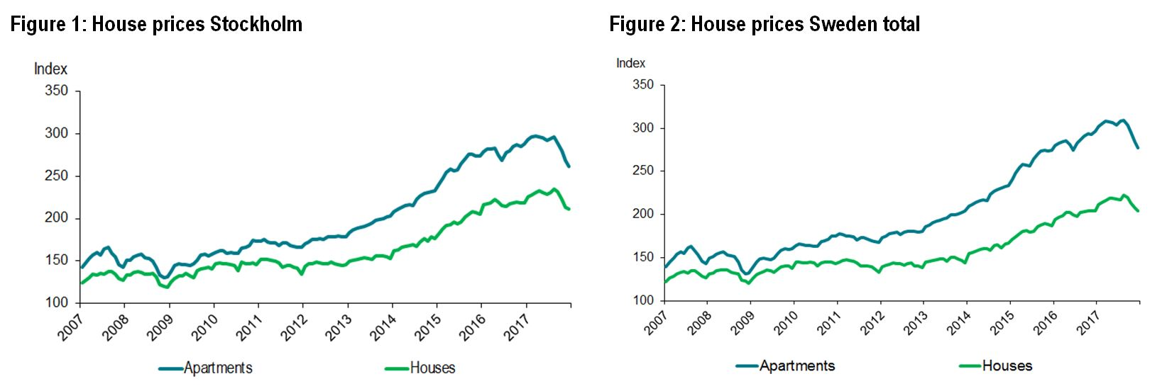 House prices Sweden and Stockholm
