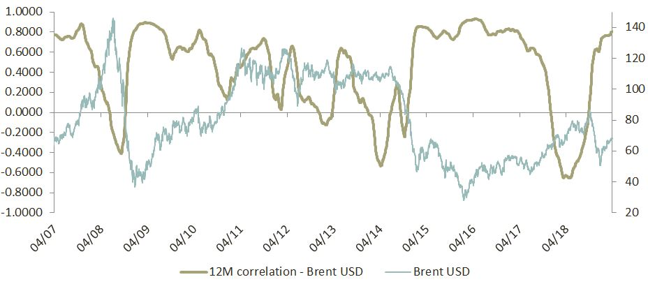 Insight 2019 04 - NOK and correlation to Brent oil price - Image 1