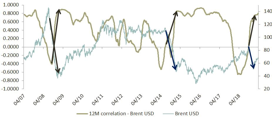 Insight 2019 04 - NOK and correlation to Brent oil price - Image 2