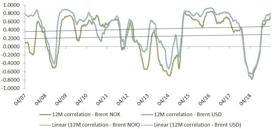 Insight 2019 04 - NOK and correlation to Brent oil price - Image 5