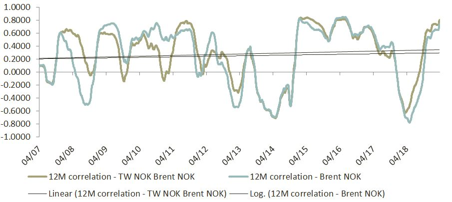 Insight 2019 04 - NOK and correlation to Brent oil price - Image 6